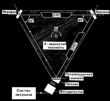 Принципиальная схема лазерного