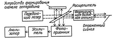 Основная схема ЛДИС