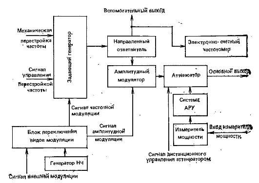 Измерительные генераторы СВЧ