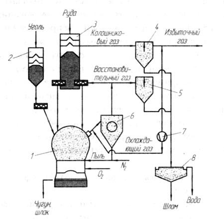 Технологическая схема процесса Корекс 1 - реактор-газификатор; 2 - угольный бункер; 3 - шахтная печь; 4...
