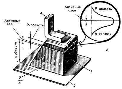 Рис. 2 Схема инжекционного лазера с р-n переходом а - конструкция; б - поперечное распределение интенсивности...